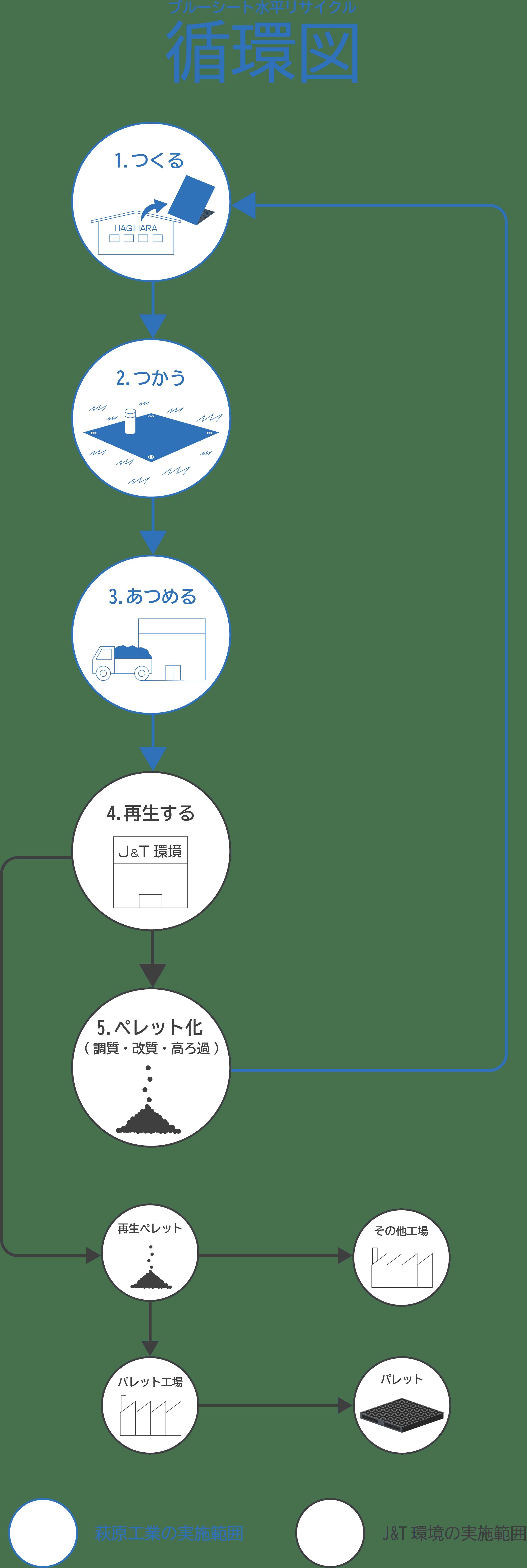 画像:Revalue+の水平リサイクル循環を表す図形